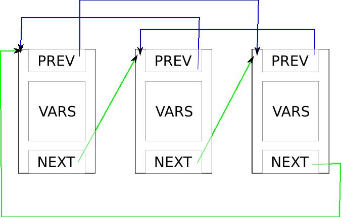 Diagrama clasico de la estructura de una lista