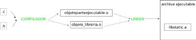 librerias_estaticas