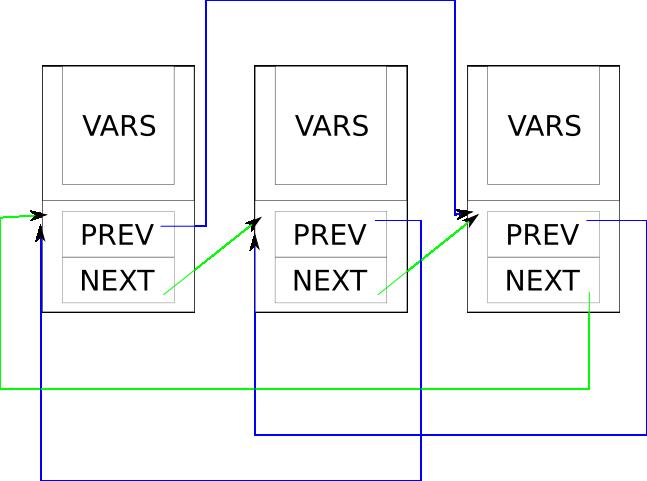 comportamiento de una kernel list
