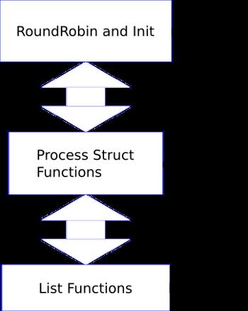Organización del simulador de procesos