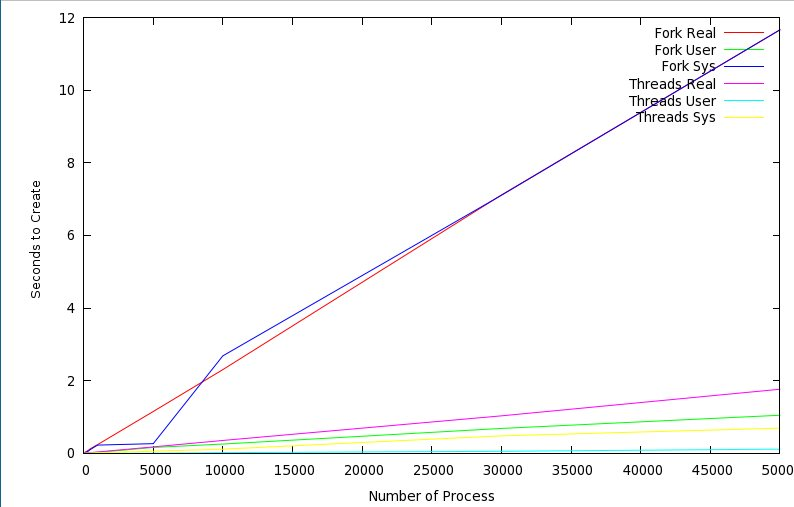 threads_vs_fork_total_times