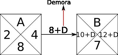 Relación elementos método Roy