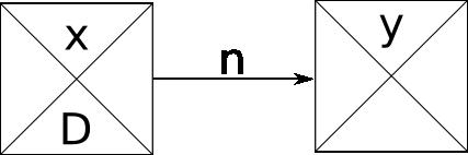Esquema grafo ROY