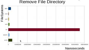 Remove file directory