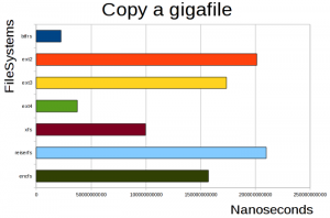 copy a gigabite file