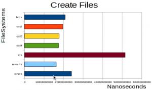 create 10000 files