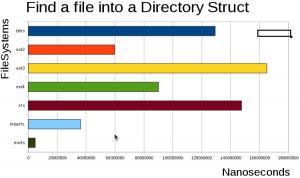 find a file into directory struct
