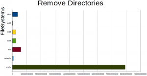 remove 10000 directories