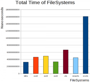 total time filesystem