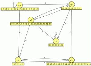 1 4 automata finito determinista