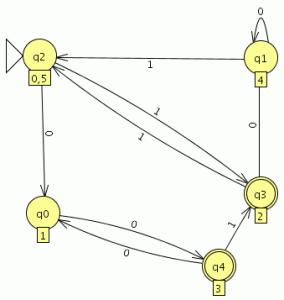 1 5 automata finito determinista minimo