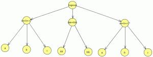 árbol derivación expresión regular
