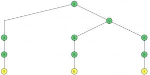 Árbol derivación 5b3
