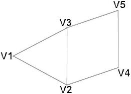 lista de vértices