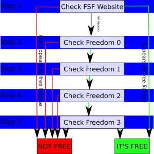 How To Check a Free License