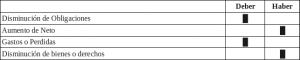 Tabla pregunta 6 contabilidad decembro 2008 ESEI